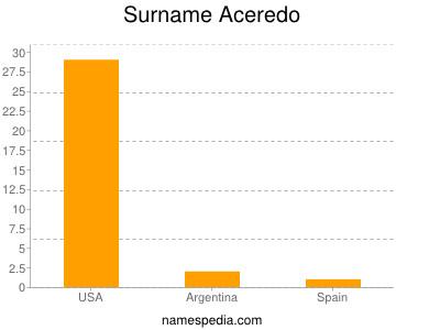 Surname Aceredo