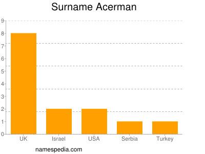 Surname Acerman