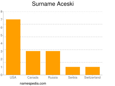 Surname Aceski