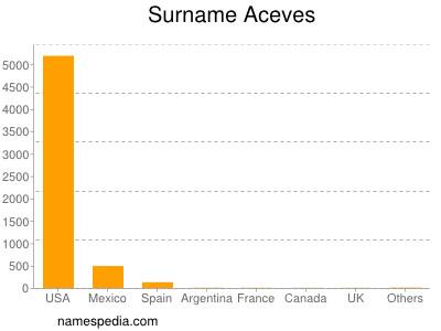 Surname Aceves