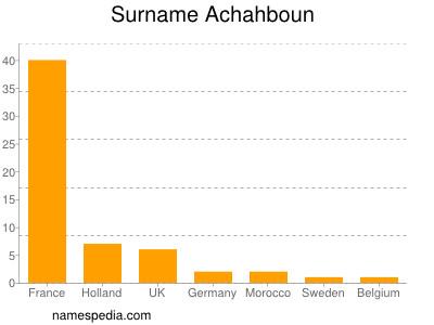 Surname Achahboun