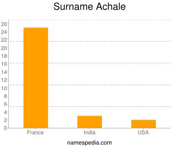 Surname Achale