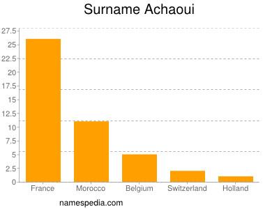 Surname Achaoui