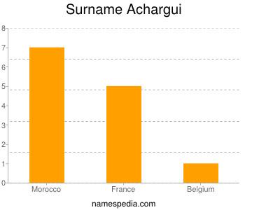 Surname Achargui
