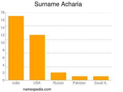 Surname Acharia