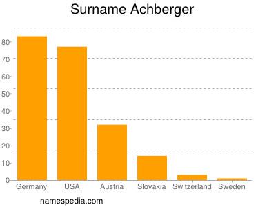 Surname Achberger