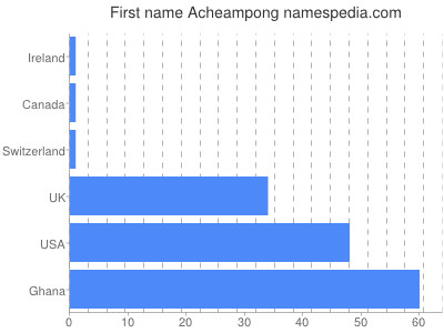 Given name Acheampong
