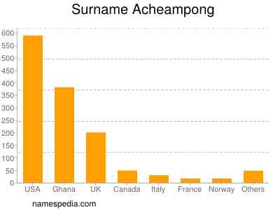 Surname Acheampong