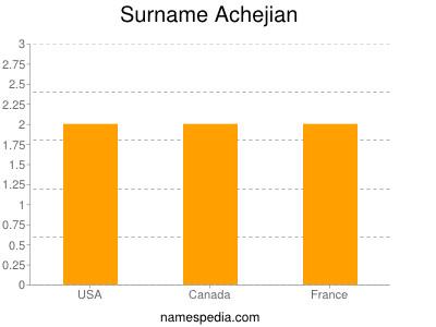 Surname Achejian