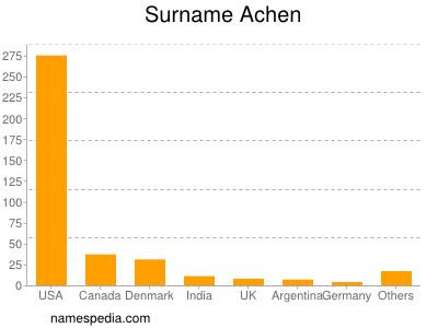 Surname Achen