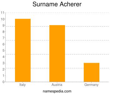 Surname Acherer