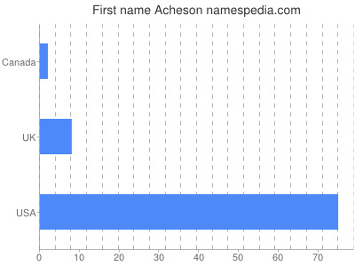 Given name Acheson