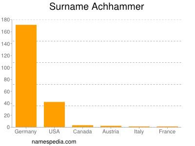 Surname Achhammer