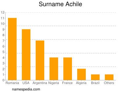 Surname Achile
