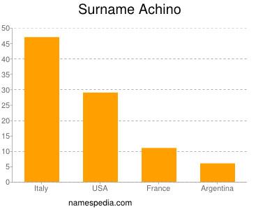 Surname Achino