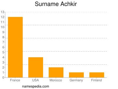 Surname Achkir
