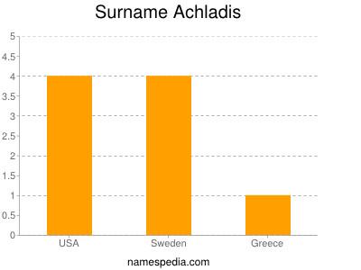 Surname Achladis