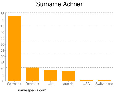 Surname Achner