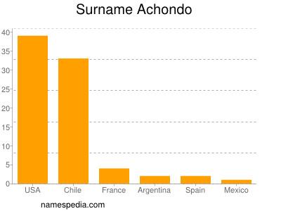 Surname Achondo