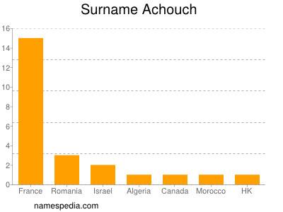 Surname Achouch