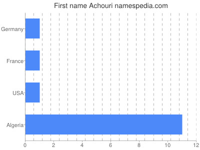 Given name Achouri