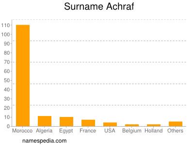 Surname Achraf