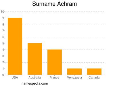 Surname Achram