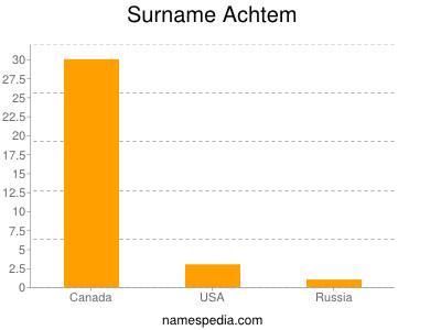 Surname Achtem