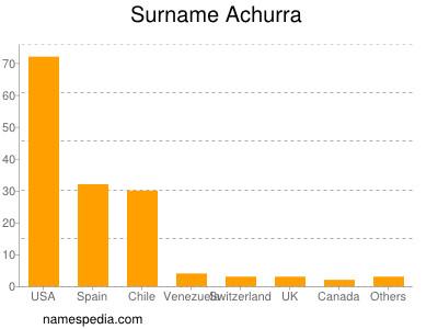 Surname Achurra