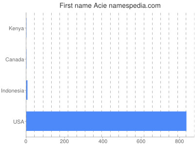 Given name Acie