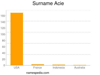 Surname Acie