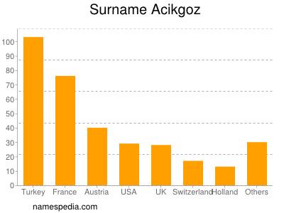 Surname Acikgoz