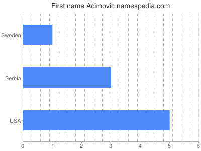 Given name Acimovic