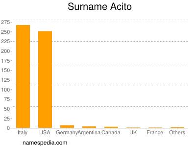 Surname Acito