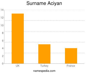 Surname Aciyan