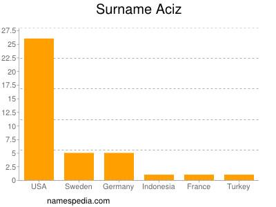 Surname Aciz