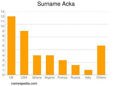 Surname Acka