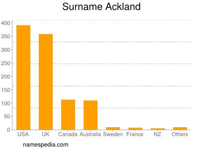 Surname Ackland