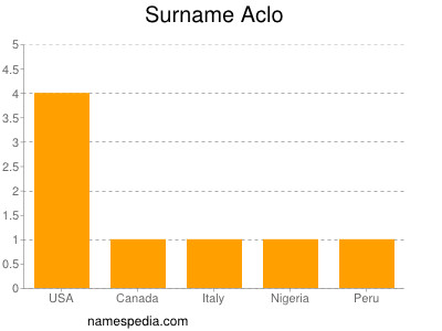 Surname Aclo