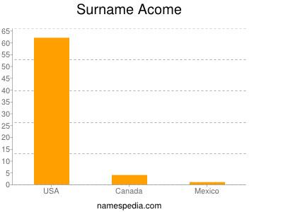 Surname Acome