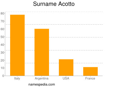 Surname Acotto