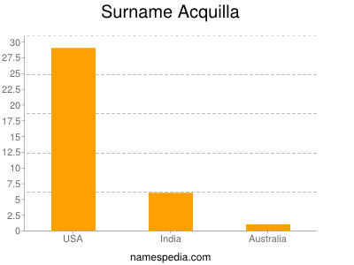 Surname Acquilla