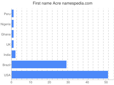 Given name Acre
