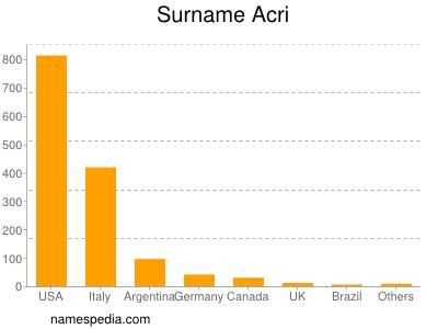 Surname Acri