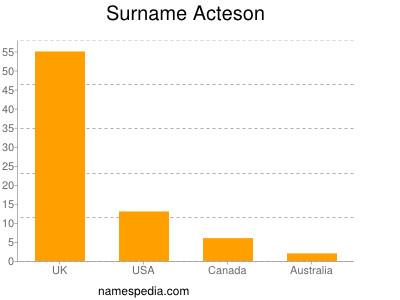 Surname Acteson