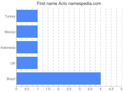 Given name Acto