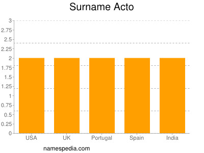 Surname Acto