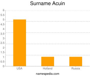 Surname Acuin