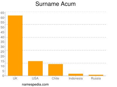 Surname Acum