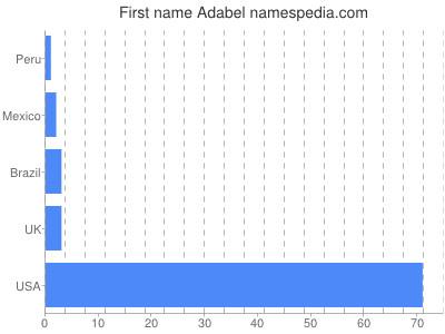 Given name Adabel